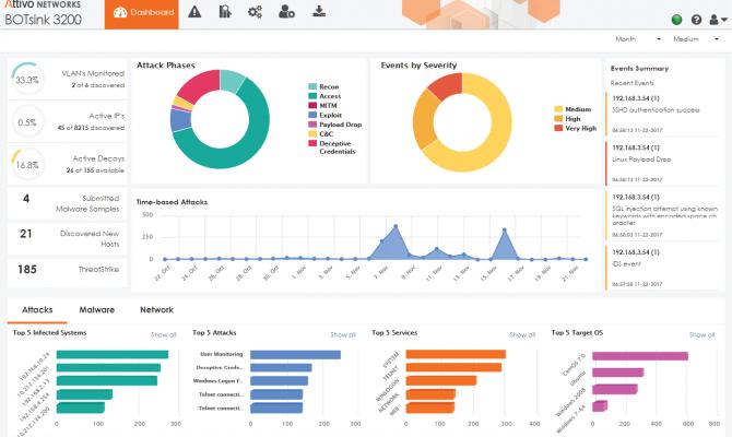 Панель мониторинга ThreatDefend Detection and Response Platform (компонент BOTsink)