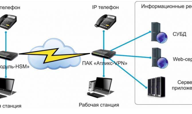 Схема работы программно-аппаратного комплекса для создания высокозащищенных сетей