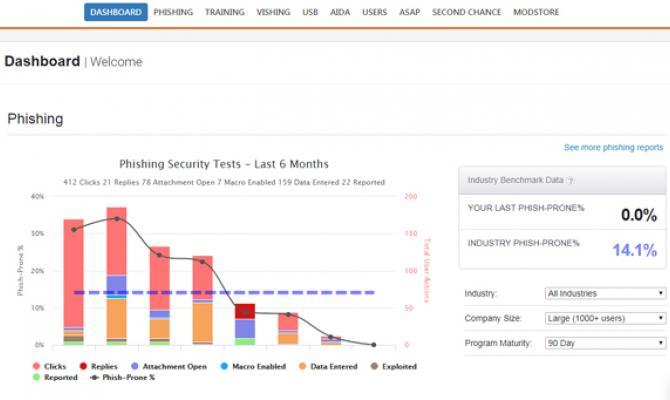 Пример интерфейса облачной платформы повышения осведомленности KnowBe4