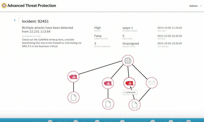 Графическое представление атаки Symantec Advanced Threat Protection