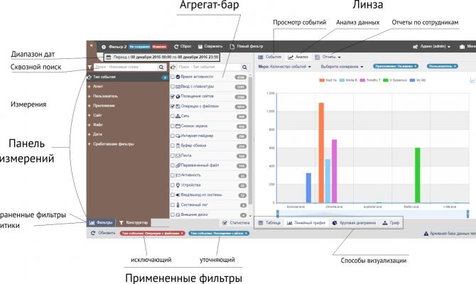 Интерфейс консоли управления StaffCop Enterprise 3.1