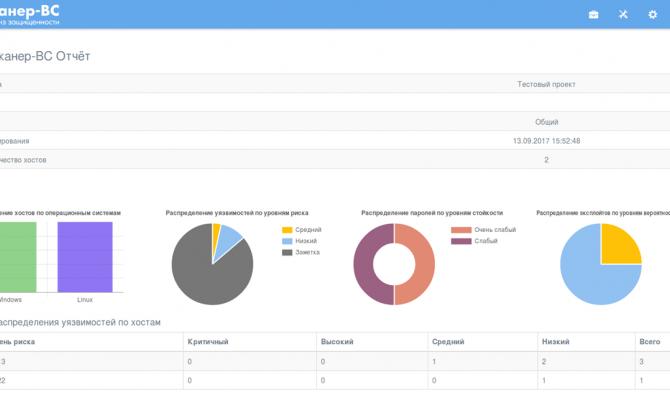 Начальная страница интерфейса администратора в Traffic Inspector Next Generation