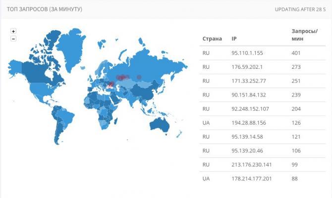 Карта топ запросов к сайту за минуту