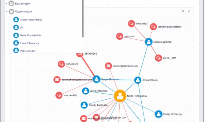 Взаимосвязи между сотрудниками в DLP-системе «Гарда Предприятие»