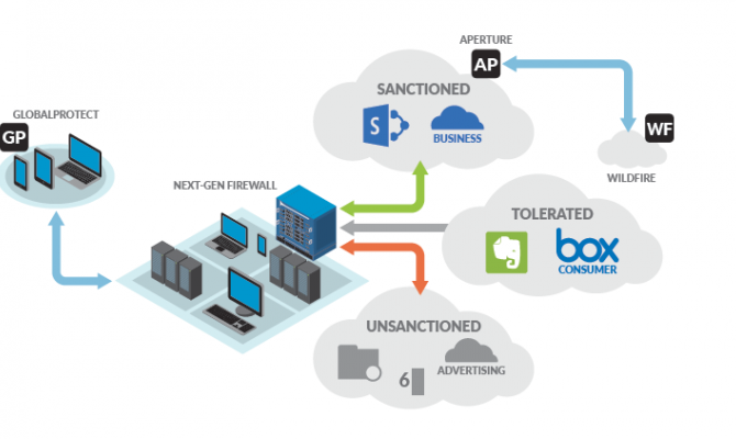 Схема работы Palo Alto Networks Aperture