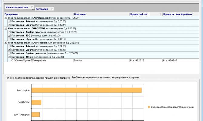 Статистика по работе с программами