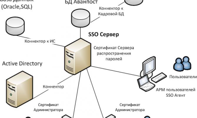 Схема взаимодействия компонентов Avanpost SSO