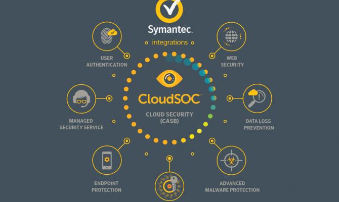 Возможности Symantec CloudSOC