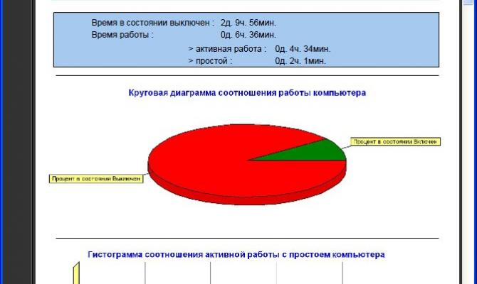 Отчет по работе компьютера