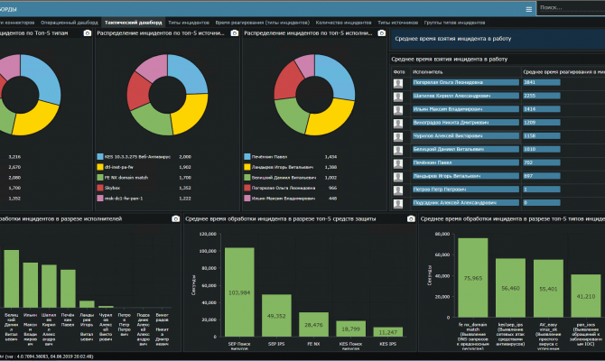 Панель Dashboards. Security Vision Incident Response Platform