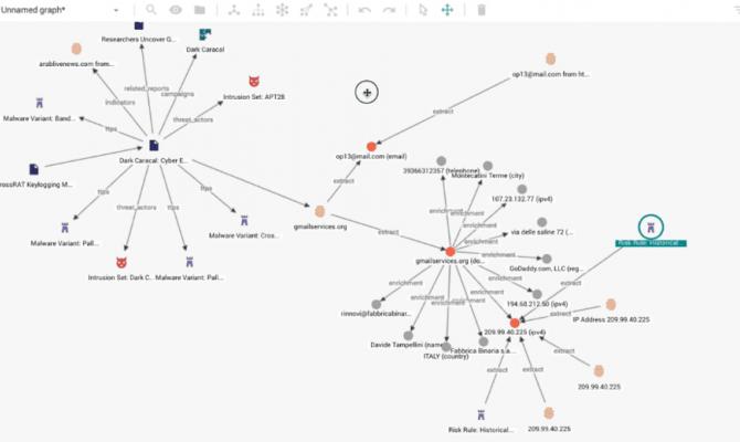 EclecticIQ Threat Intelligence Platform. Графы связей