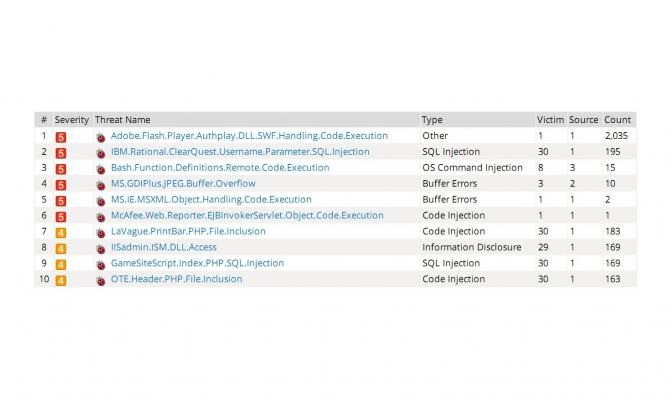 Fortinet Cyber Threat Assessment Program. Список идентифицированных уязвимостей