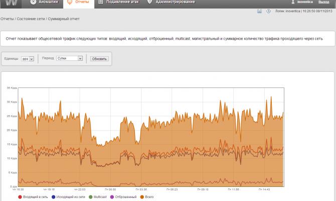Обнаружение DDoS-атак в invGUARD