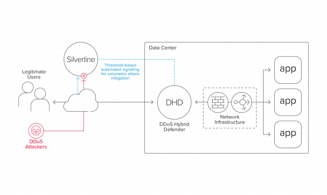 DDoS Hybrid Defender. Схема работы