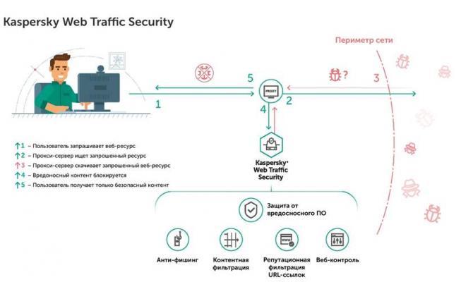 Kaspersky Web Traffic Security. Принцип работы