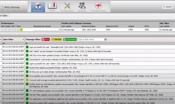 McAfee Web Gateway. Dashboard