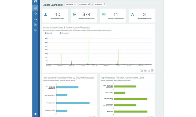 MobileIron Unified Endpoint Management Platform. Окно глобального дашборда
