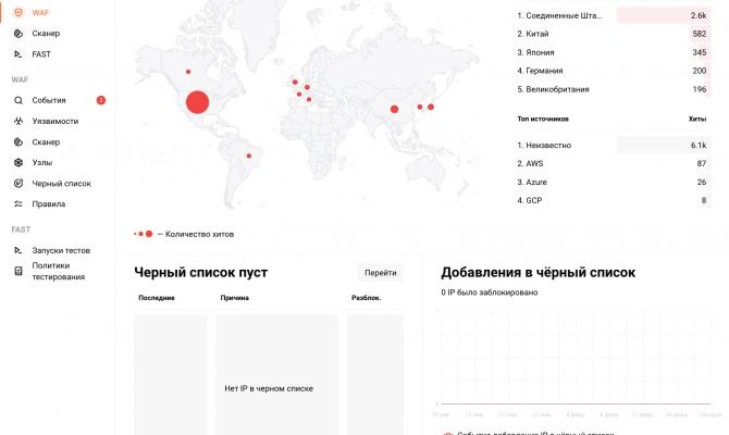 Карта атак
