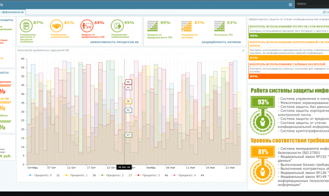 Ключевые показатели эффективности. Security Vision SGRC