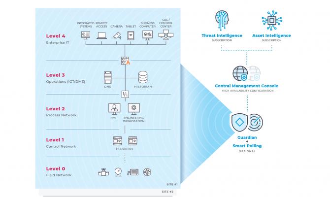 Nozomi Networks Guardian. Схема работы по уровням
