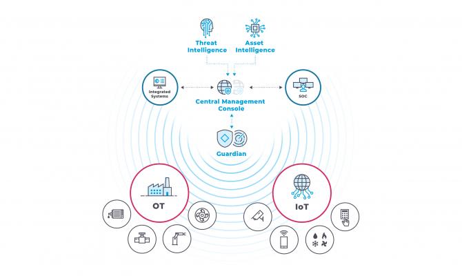 Nozomi Networks Guardian. Схема защиты OT и IoT