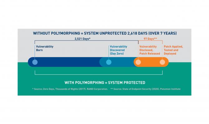 Polymorphing for Linux. Сравнение до и после
