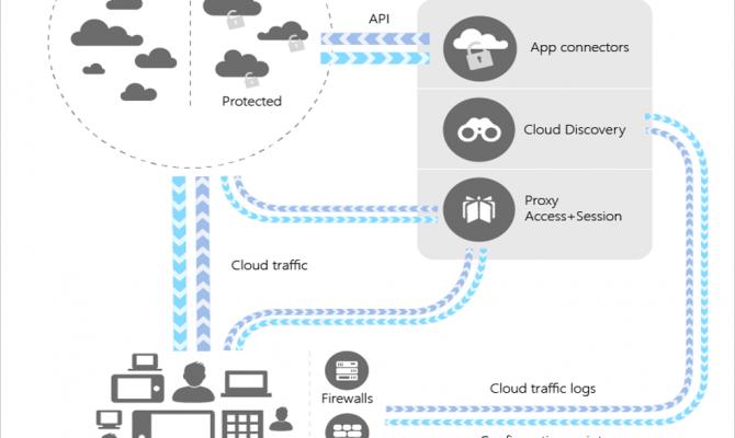 Схема работы Microsoft Cloud Security