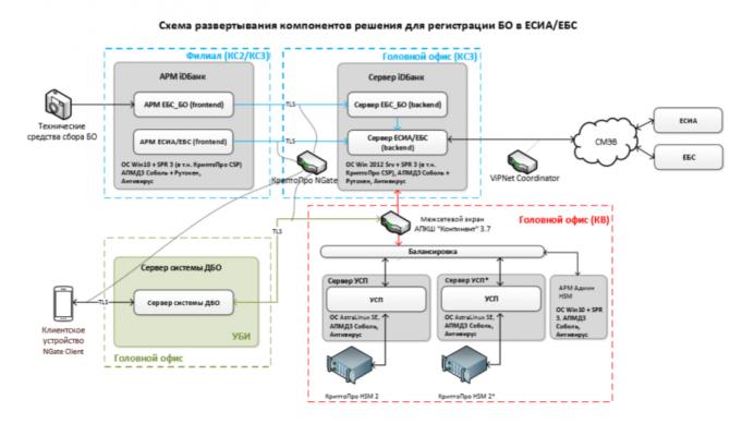 """Модуль """"Регистрация в ЕБС"""". Схема развертывания компонентов решения"""