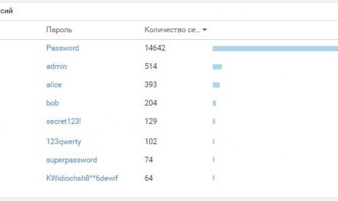 Виджет с открытыми логинами и паролями