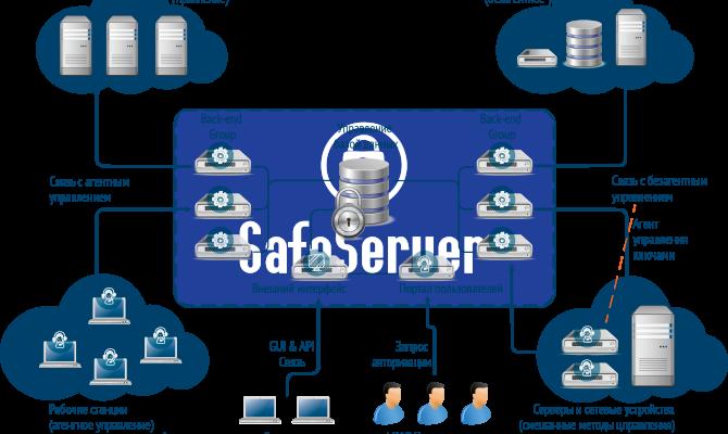 Общая схема работы SafeServer