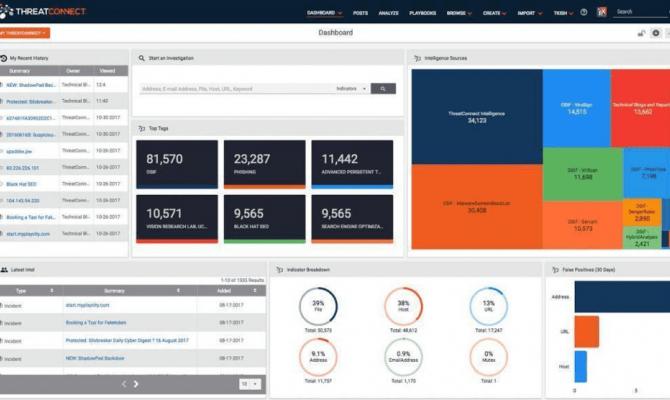 ThreatConnect Threat Intelligence Platform. Панель мониторинга (дашборд)