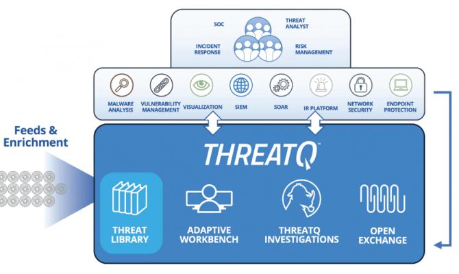 ThreatQuotient Threat Intelligence Platform. Схема работы