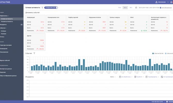 ViPNet IDS TIAS. On-line dashboard — панель мониторинга событий и инцидентов ViPNet TIAS позволяет отслеживать динамику изменения количества событий по типам угроз