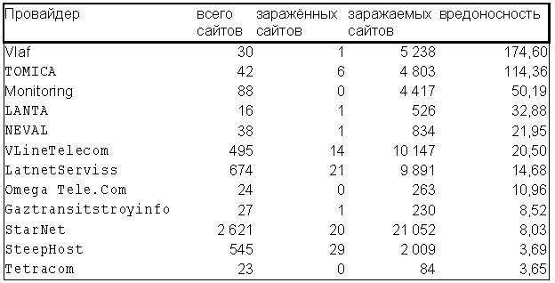 Таблица результатов исследования