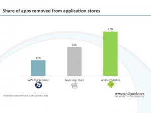 Share_of_apps_removed_from_application_stores.jpg