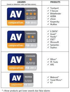 AV_comp_Feb2011.jpg