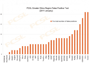 2011_JAN_Greater_China_Region_False_Positive_Test.PNG