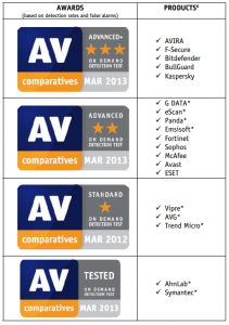 av_comparatives.PNG