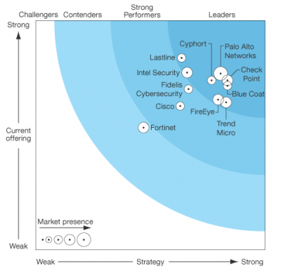 forrester-graph3.png