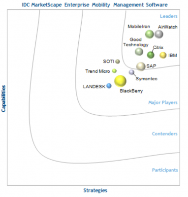 IDC MarketScape Worldwide Enterprise Mobility Management Software 2014.png
