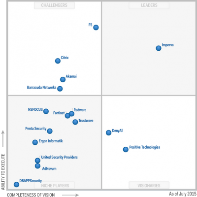 Magic-Quadrant-for-Web-Application-Firewalls-2015.png