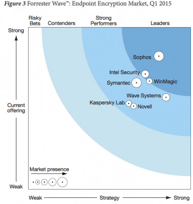 Forrester_Wave_Endpoint_Encryption_Q1_2015_1.png