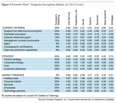 Forrester_Wave_Endpoint_Encryption_Q1_2015.png