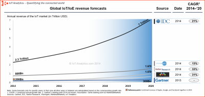 IoT-Revenue-forecast-3.png