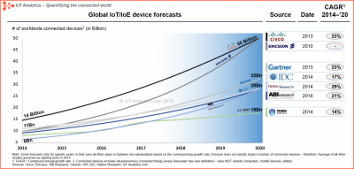 IoT-Device-forecast-5.png