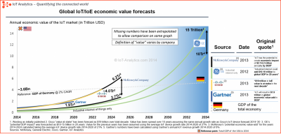 IoT-Economic-value-forecast-1.png