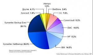 Backup_Recovery_software_market.JPG