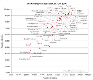 RAP_quadrant_Apr_Oct10_600.jpg