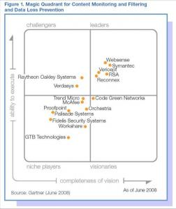 Websense___Gartner.jpg