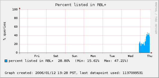 percent_query_graph.png